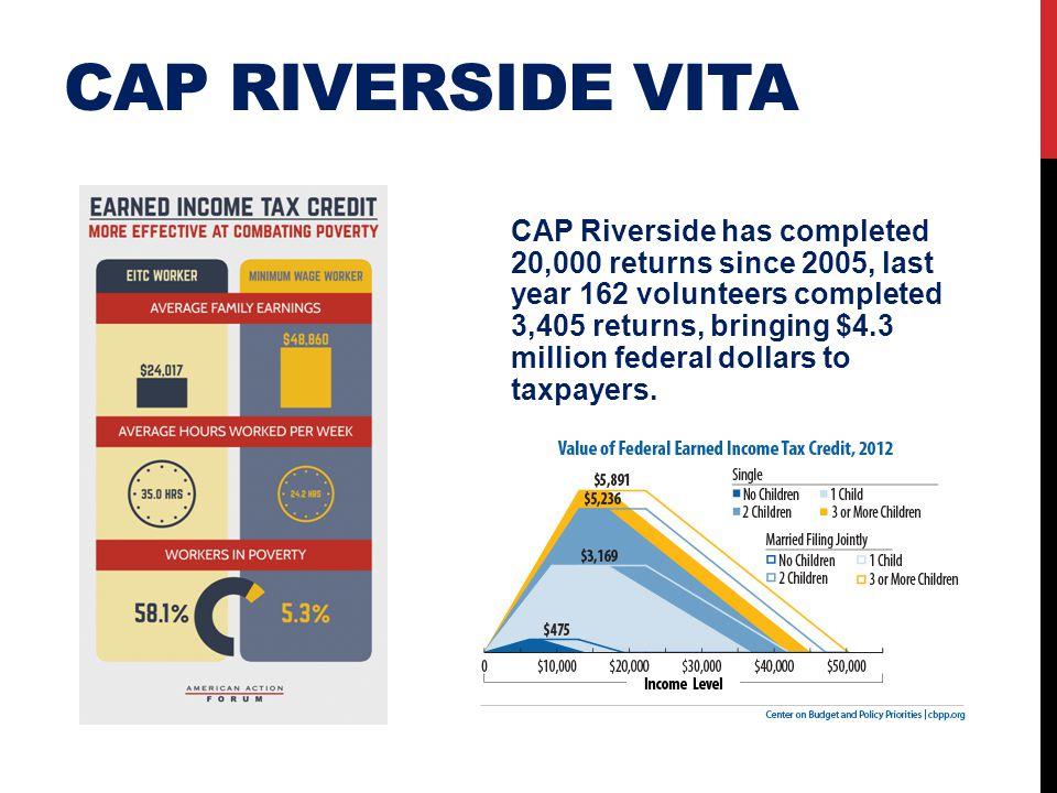 CAP RIVERSIDE VITA CAP Riverside has completed 20,000 returns since 2005, last year 162 volunteers completed 3,405 returns, bringing $4.3 million fede
