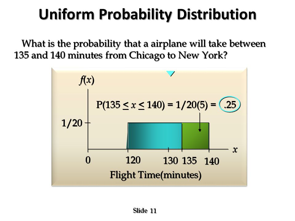 11 Slide f(x)f(x) f(x)f(x) x x 1/20 Flight Time(minutes) 120 130 140 0 0 P(135 < x < 140) = 1/20(5) =.25 What is the probability that a airplane will