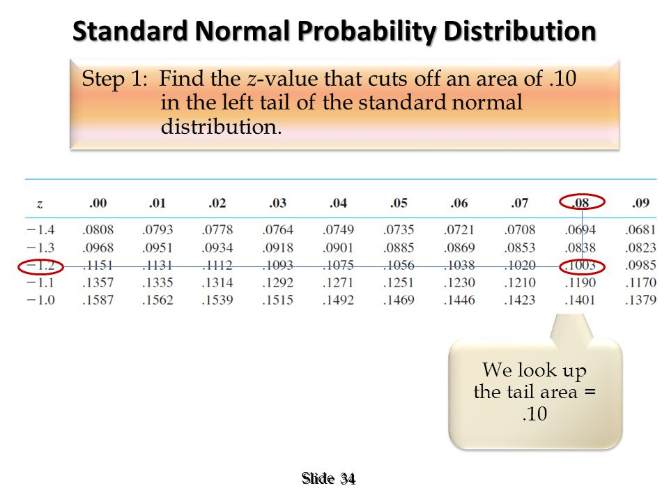 34 Slide Standard Normal Probability Distribution We look up the tail area =.10 We look up the tail area =.10 Step 1: Find the z -value that cuts off