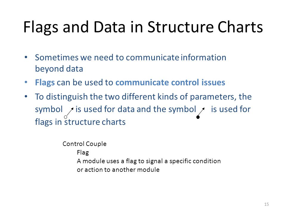 15 Flags and Data in Structure Charts Sometimes we need to communicate information beyond data Flags can be used to communicate control issues To distinguish the two different kinds of parameters, the symbol is used for data and the symbol is used for flags in structure charts Control Couple Flag A module uses a flag to signal a specific condition or action to another module