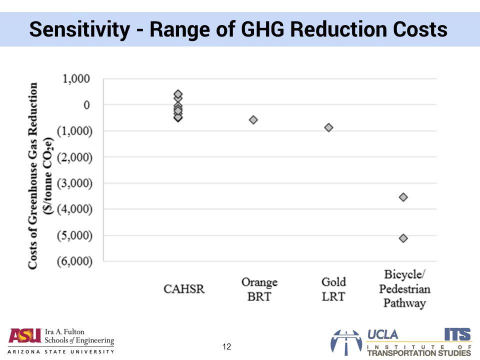 Sensitivity - Range of GHG Reduction Costs 12