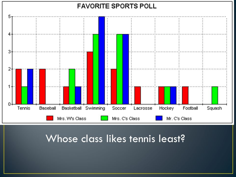 Whose class likes tennis least?