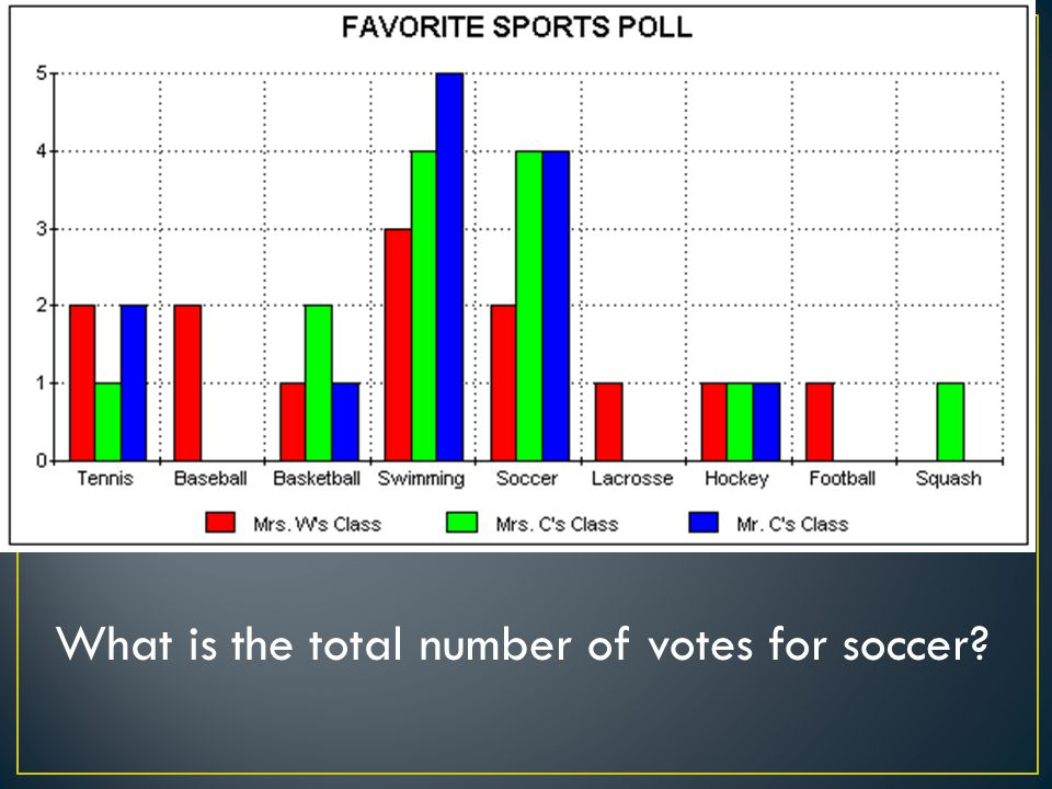 What is the total number of votes for soccer?