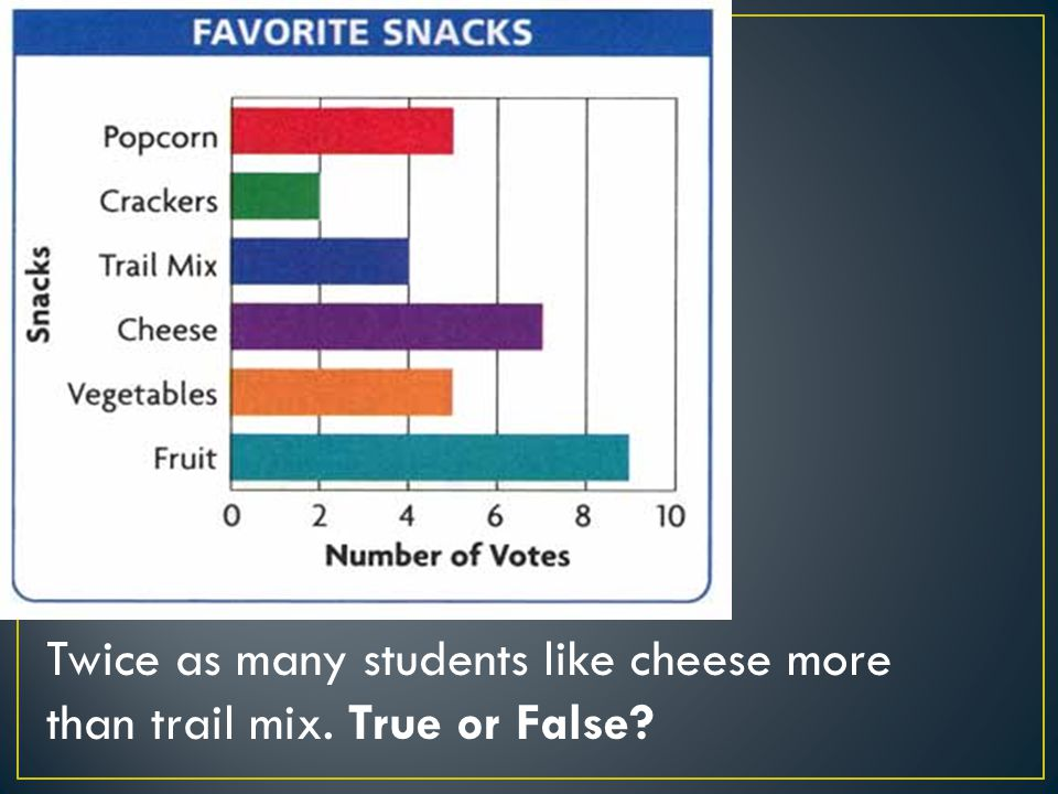 Twice as many students like cheese more than trail mix. True or False?