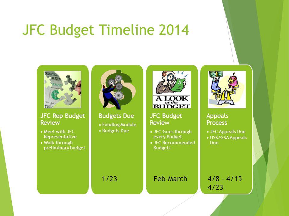 JFC Rep Budget Review Meet with JFC Representative Walk through preliminary budget Budgets Due Funding Module Budgets Due JFC Budget Review JFC Goes t