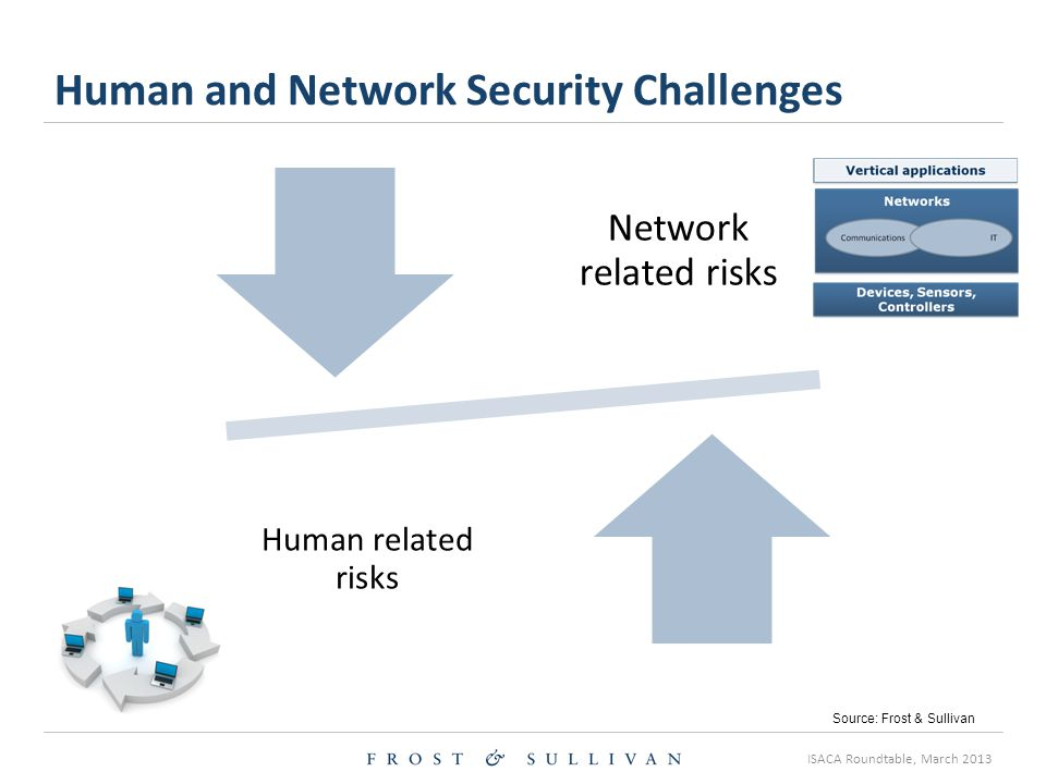 ISACA Roundtable, March 2013 Network related risks Human related risks Human and Network Security Challenges Source: Frost & Sullivan