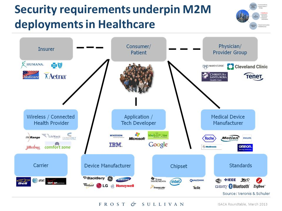 ISACA Roundtable, March 2013 Security requirements underpin M2M deployments in Healthcare Can the human be programmed ? Source: Veronis & Schuler