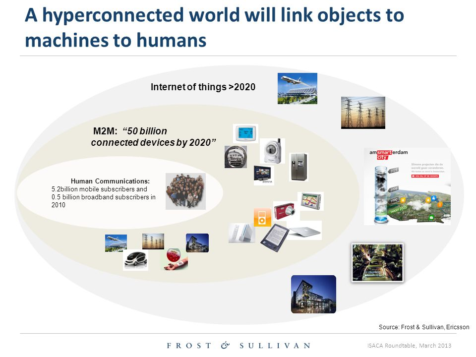ISACA Roundtable, March 2013 A hyperconnected world will link objects to machines to humans Human Communications: 5.2billion mobile subscribers and 0.5 billion broadband subscribers in 2010 Internet of things >2020 Source: Frost & Sullivan, Ericsson M2M: 50 billion connected devices by 2020
