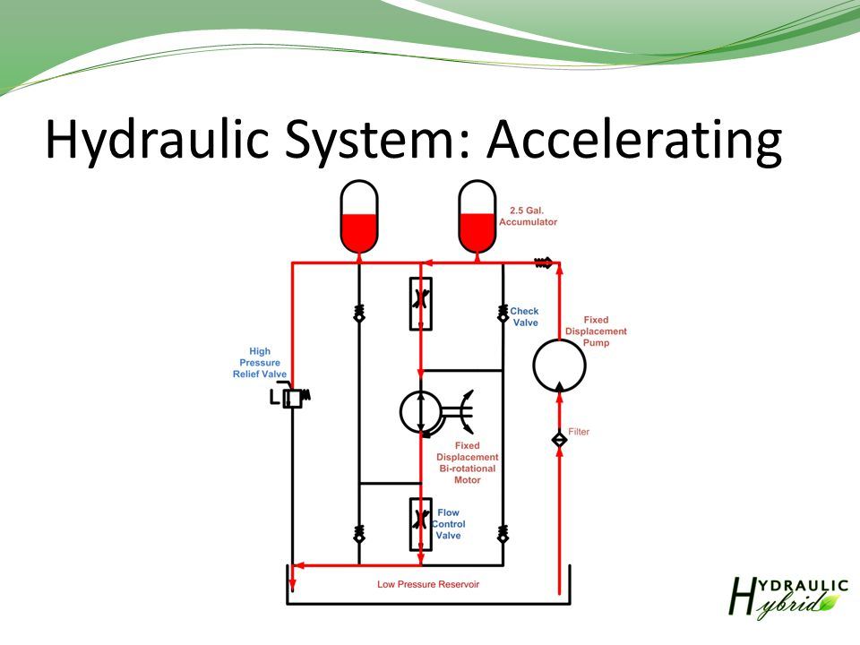 Hydraulic System: Accelerating