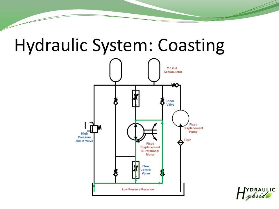 Hydraulic System: Coasting