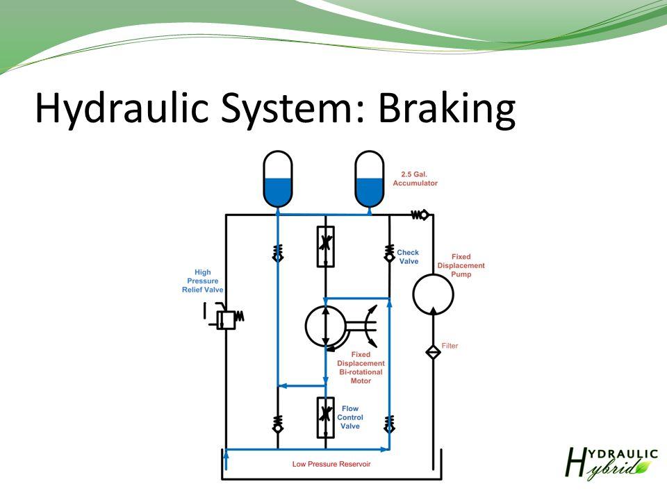 Hydraulic System: Braking