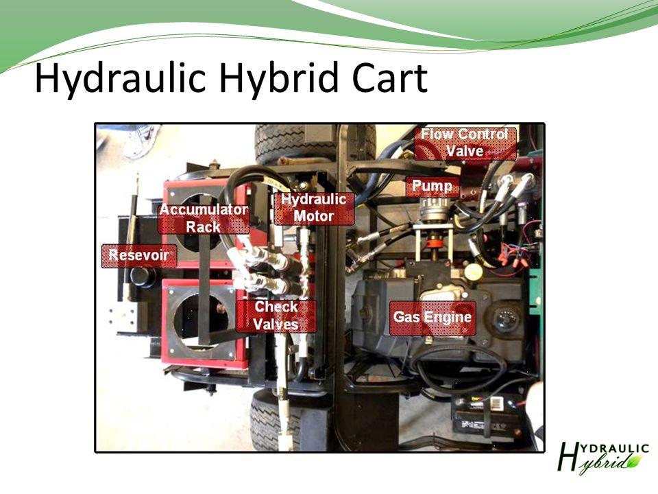 Hydraulic Hybrid Cart