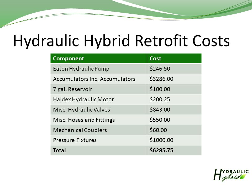 Hydraulic Hybrid Retrofit Costs ComponentCost Eaton Hydraulic Pump$246.50 Accumulators Inc.