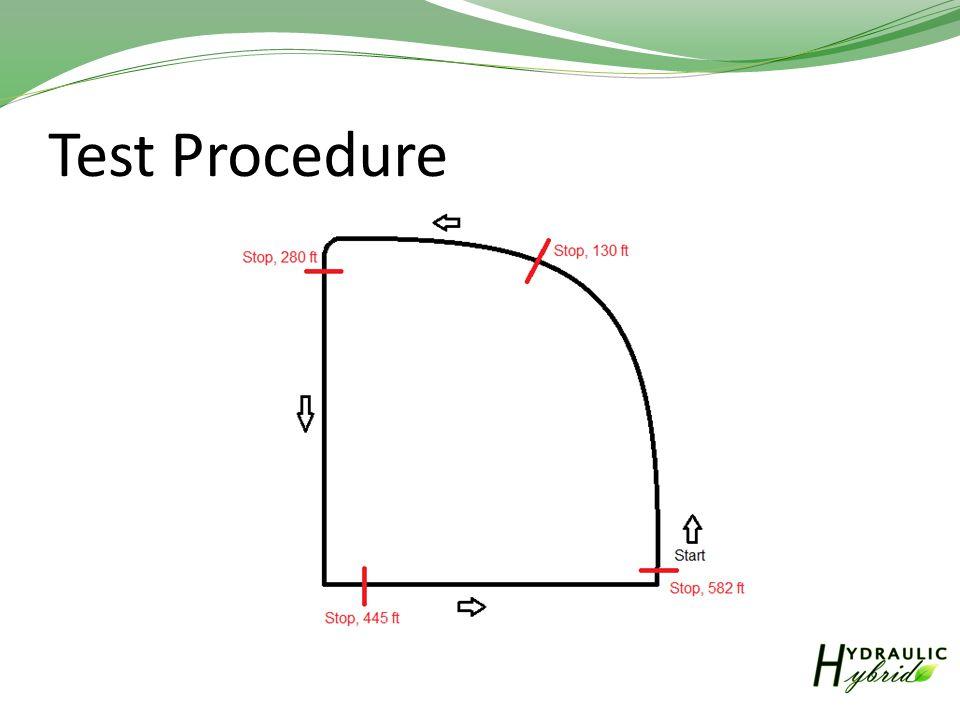Test Procedure