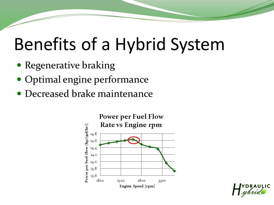 Benefits of a Hybrid System Regenerative braking Optimal engine performance Decreased brake maintenance