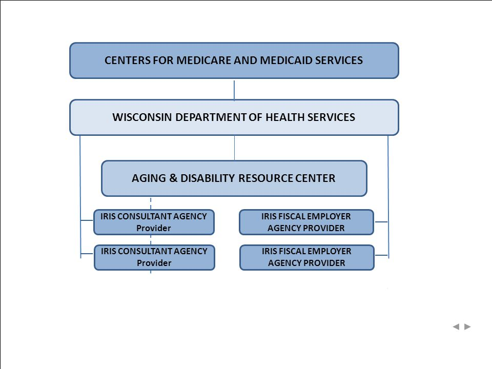 CENTERS FOR MEDICARE AND MEDICAID SERVICES IRIS CONSULTANT AGENCY Provider IRIS CONSULTANT AGENCY Provider IRIS FISCAL EMPLOYER AGENCY PROVIDER AGING & DISABILITY RESOURCE CENTER WISCONSIN DEPARTMENT OF HEALTH SERVICES