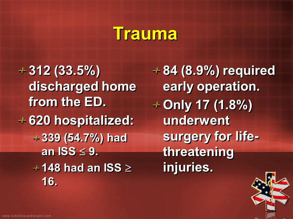Trauma 312 (33.5%) discharged home from the ED. 620 hospitalized: 339 (54.7%) had an ISS  9. 148 had an ISS  16. 312 (33.5%) discharged home from th