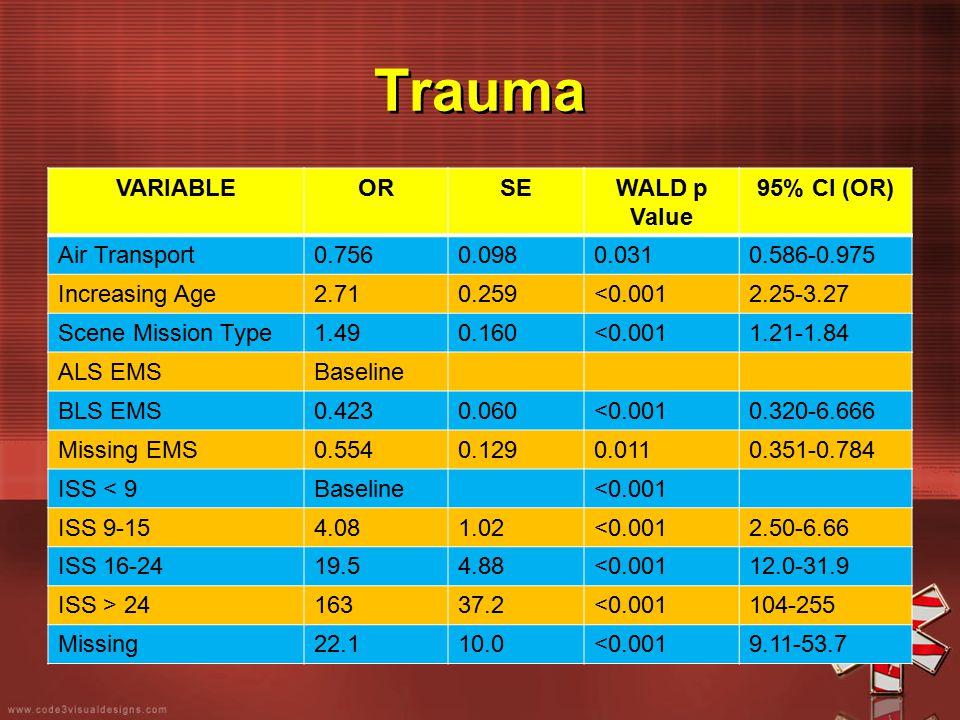 Trauma VARIABLEORSEWALD p Value 95% CI (OR) Air Transport0.7560.0980.0310.586-0.975 Increasing Age2.710.259<0.0012.25-3.27 Scene Mission Type1.490.160