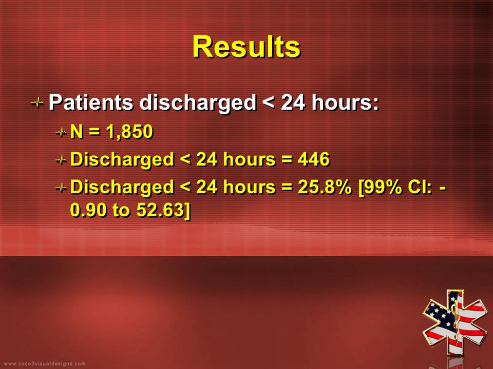Results Patients discharged < 24 hours: N = 1,850 Discharged < 24 hours = 446 Discharged < 24 hours = 25.8% [99% CI: - 0.90 to 52.63] Patients dischar