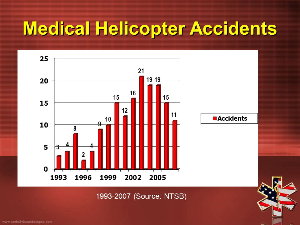 Medical Helicopter Accidents 1993-2007 (Source: NTSB)