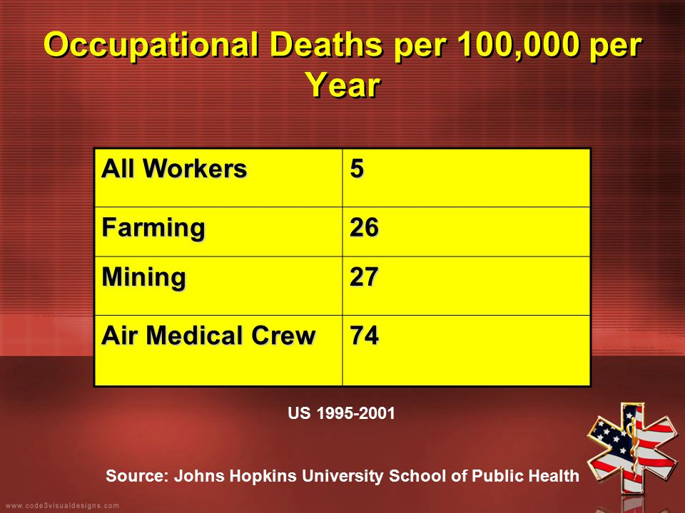 Occupational Deaths per 100,000 per Year All Workers 5 Farming26 Mining27 Air Medical Crew 74 US 1995-2001 Source: Johns Hopkins University School of