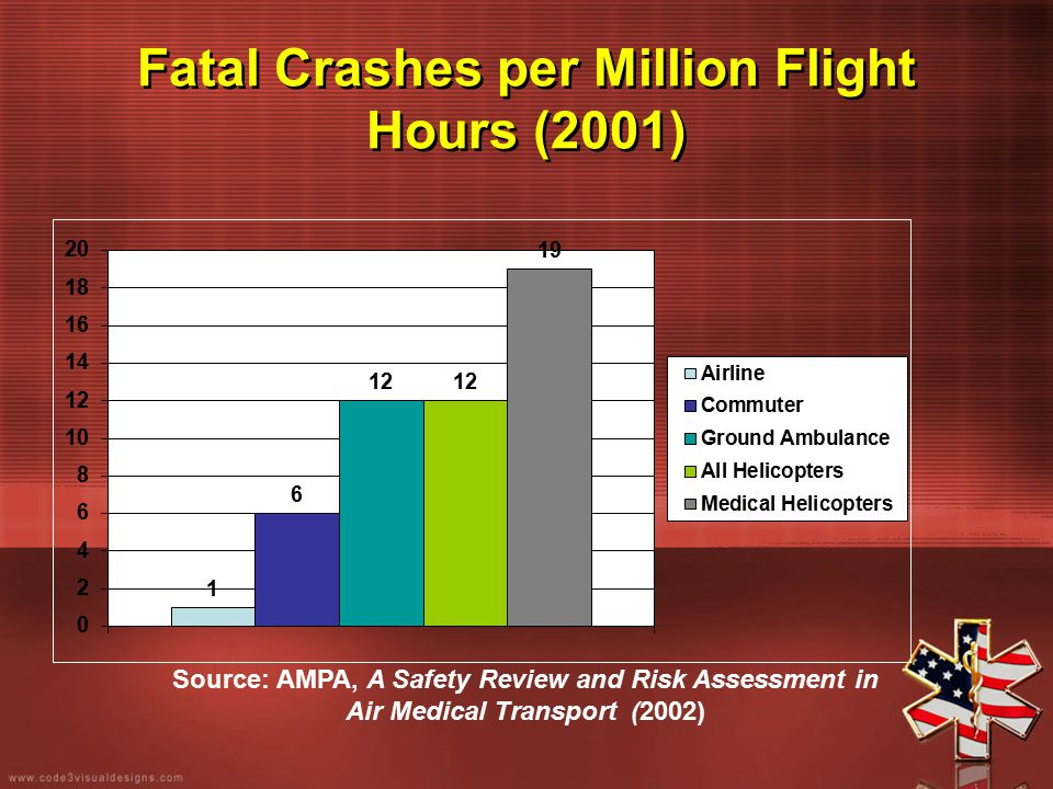 Fatal Crashes per Million Flight Hours (2001) Source: AMPA, A Safety Review and Risk Assessment in Air Medical Transport (2002)
