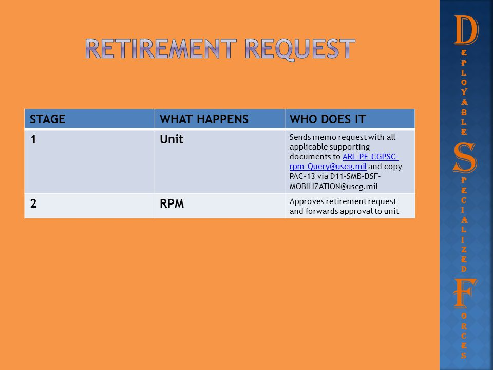 STAGEWHAT HAPPENSWHO DOES IT 1Unit Sends memo request with all applicable supporting documents to ARL-PF-CGPSC- rpm-Query@uscg.mil and copy PAC-13 via