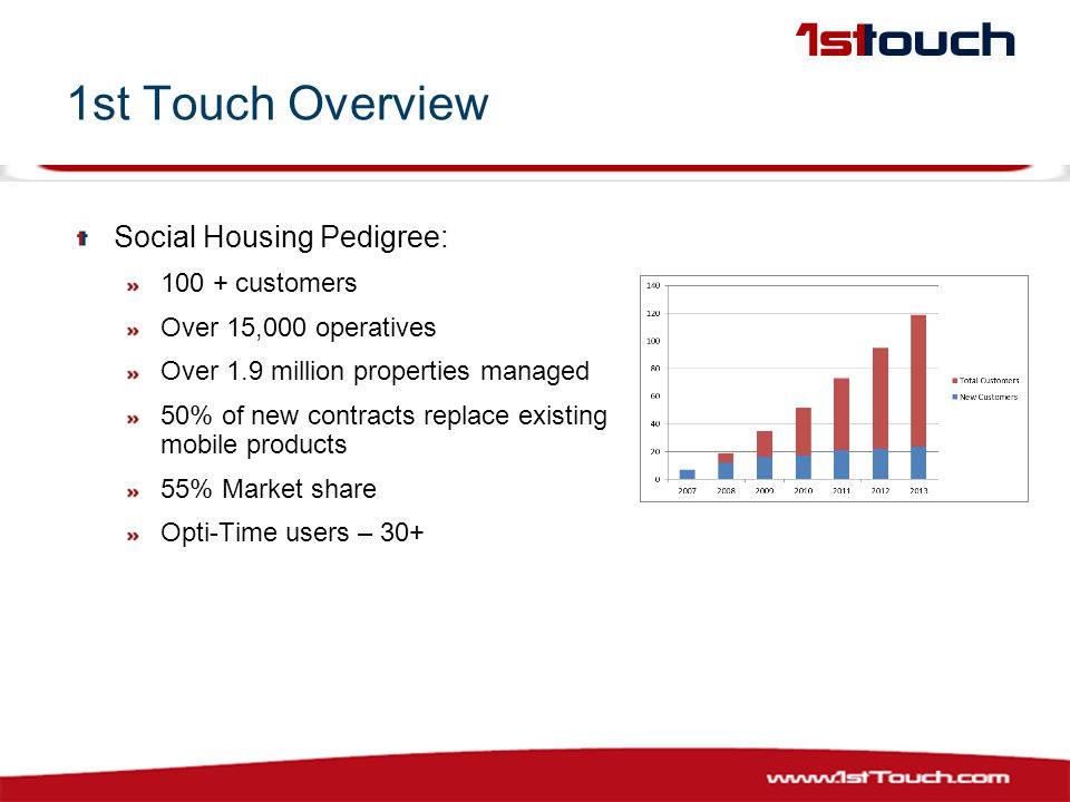 1st Touch Overview Social Housing Pedigree: 100 + customers Over 15,000 operatives Over 1.9 million properties managed 50% of new contracts replace existing mobile products 55% Market share Opti-Time users – 30+