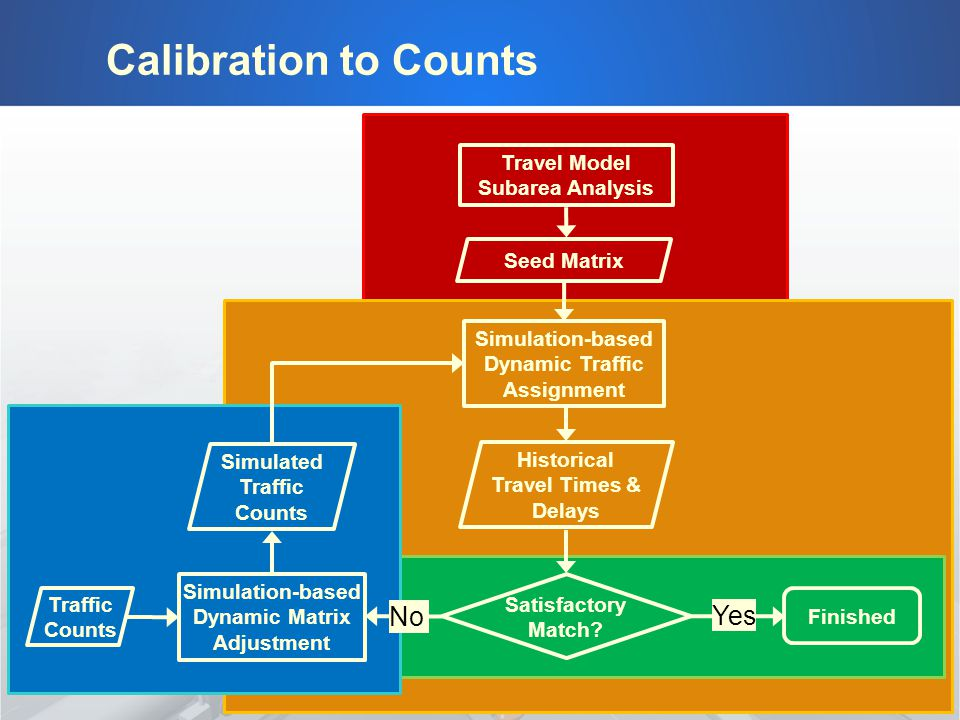 Calibration to Counts Travel Model Subarea Analysis Seed Matrix Traffic Counts Simulation-based Dynamic Traffic Assignment Historical Travel Times & Delays Simulation-based Dynamic Matrix Adjustment Satisfactory Match.
