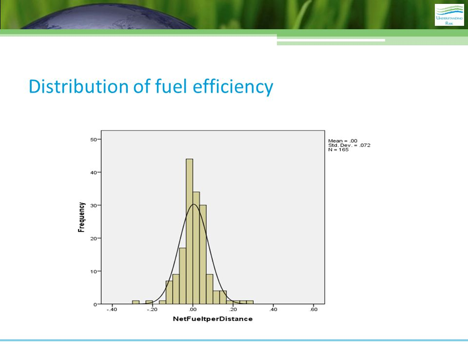 Distribution of fuel efficiency