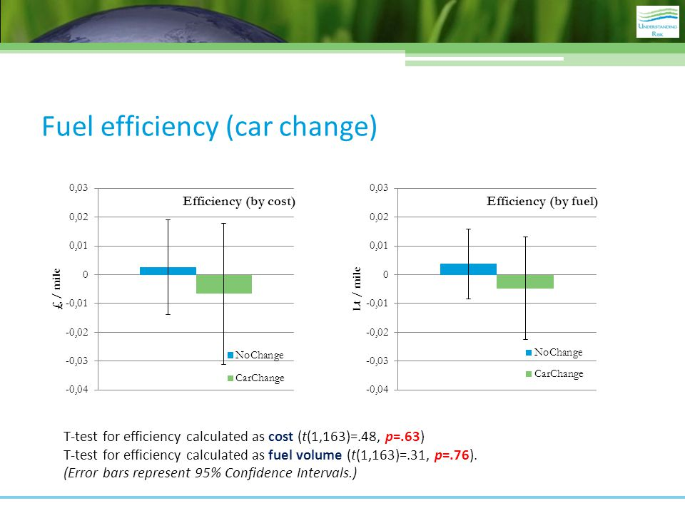 Fuel efficiency (car change) T-test for efficiency calculated as cost (t(1,163)=.48, p=.63) T-test for efficiency calculated as fuel volume (t(1,163)=.31, p=.76).