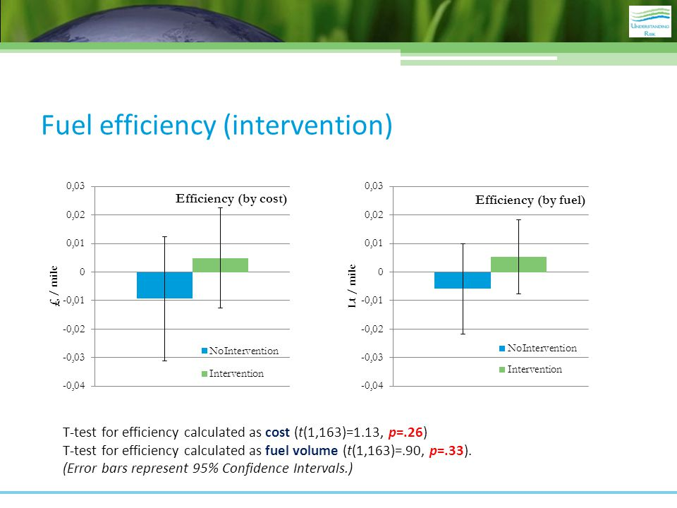 Fuel efficiency (intervention) T-test for efficiency calculated as cost (t(1,163)=1.13, p=.26) T-test for efficiency calculated as fuel volume (t(1,163)=.90, p=.33).