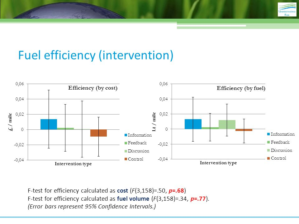 Fuel efficiency (intervention) F-test for efficiency calculated as cost (F(3,158)=.50, p=.68) F-test for efficiency calculated as fuel volume (F(3,158)=.34, p=.77).