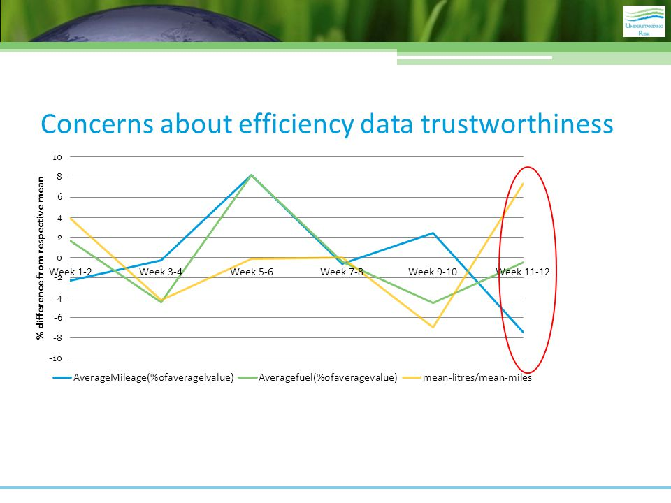 Concerns about efficiency data trustworthiness
