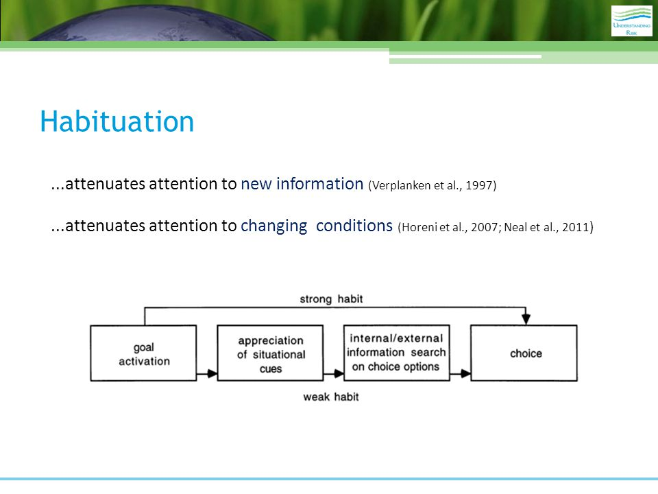 Habituation...attenuates attention to new information (Verplanken et al., 1997)...attenuates attention to changing conditions (Horeni et al., 2007; Neal et al., 2011 )