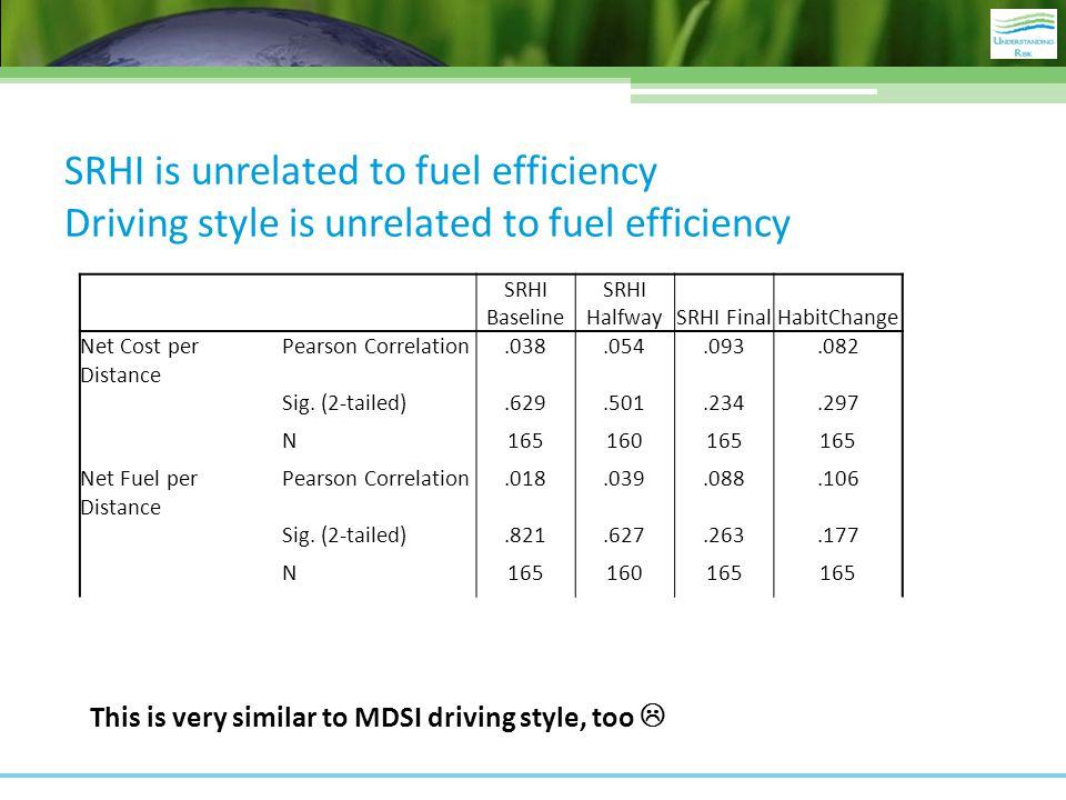 SRHI is unrelated to fuel efficiency Driving style is unrelated to fuel efficiency SRHI Baseline SRHI HalfwaySRHI FinalHabitChange Net Cost per Distan