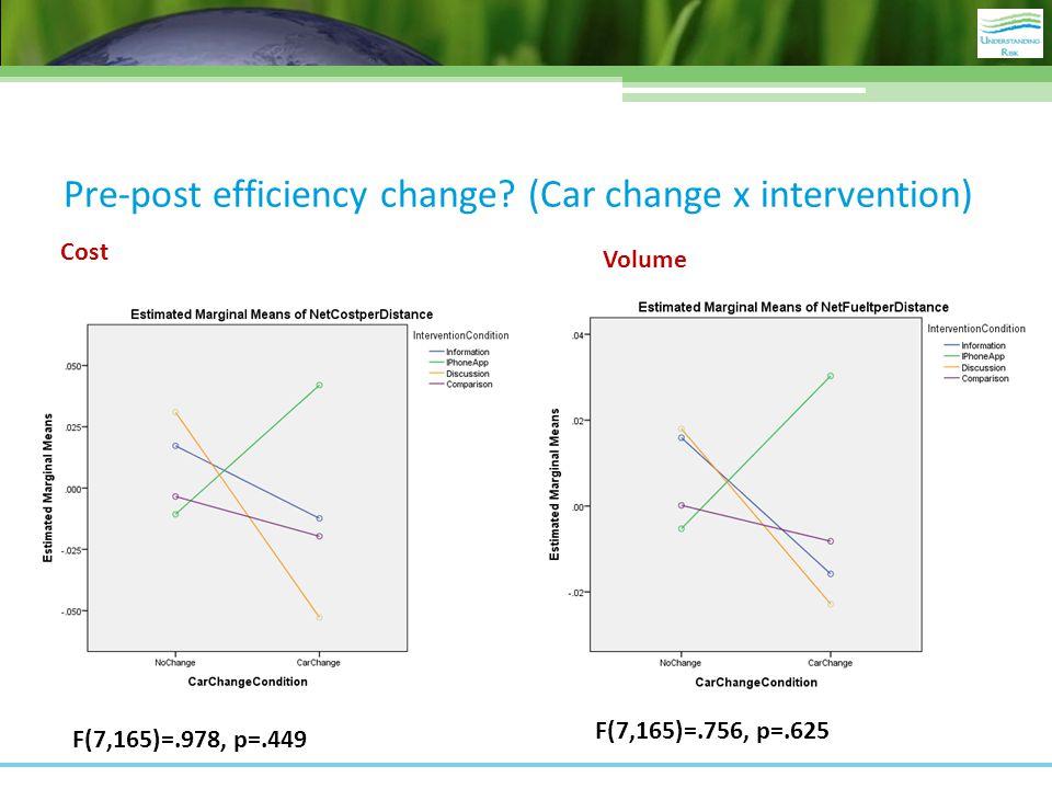 Pre-post efficiency change? (Car change x intervention) F(7,165)=.978, p=.449 Cost Volume F(7,165)=.756, p=.625