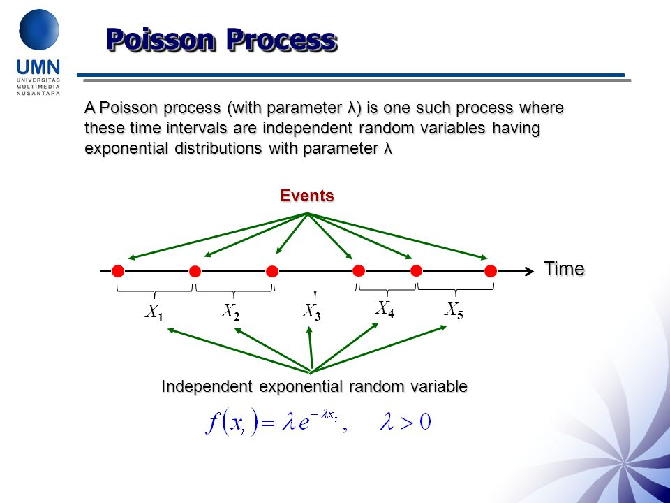 Poisson Process A Poisson process (with parameter λ) is one such process where these time intervals are independent random variables having exponential distributions with parameter λ Events Time X1X1 X2X2 X3X3 X4X4 X5X5 Independent exponential random variable