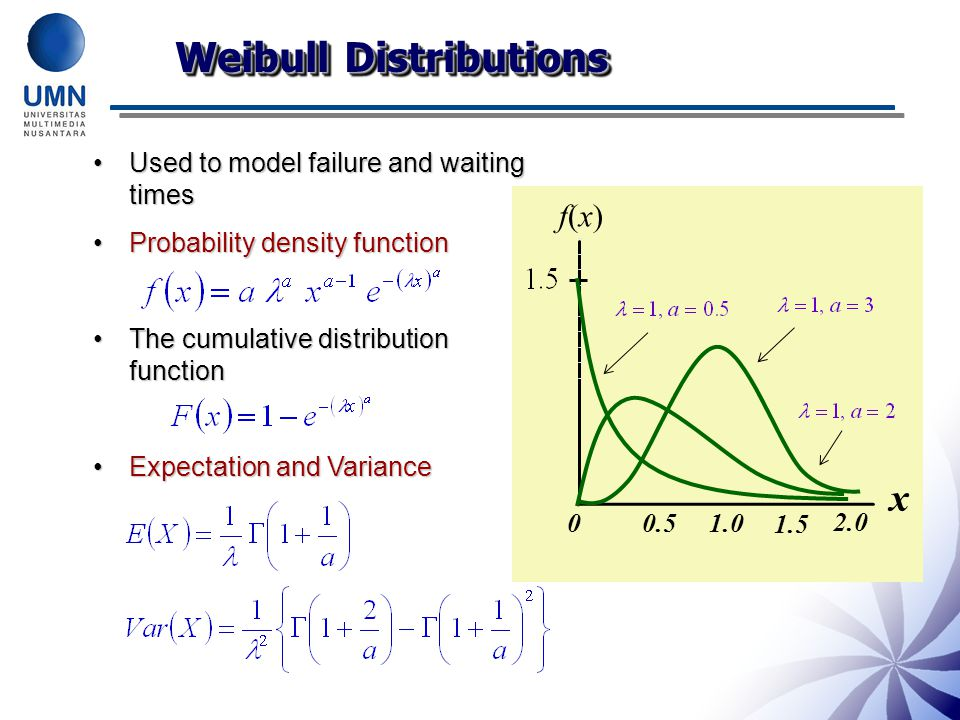 Weibull Distributions Used to model failure and waiting timesUsed to model failure and waiting times Probability density functionProbability density function The cumulative distribution functionThe cumulative distribution function Expectation and VarianceExpectation and Variance x 2.0 00.51.0 1.5 f(x)f(x)