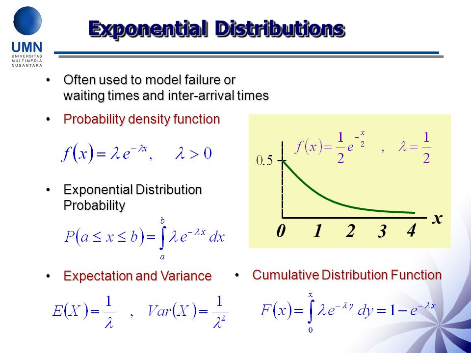 Exponential Distributions Often used to model failure or waiting times and inter-arrival timesOften used to model failure or waiting times and inter-a