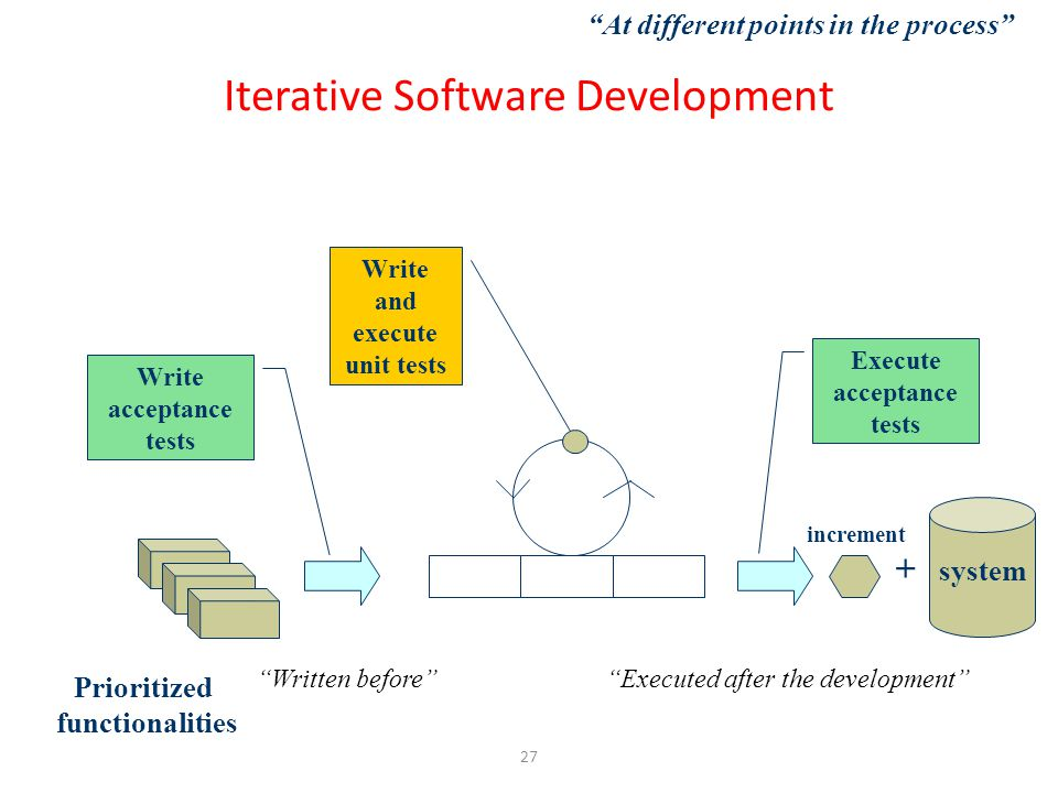 27 + system increment Prioritized functionalities Write acceptance tests Execute acceptance tests Write and execute unit tests At different points in the process Executed after the development Written before Iterative Software Development