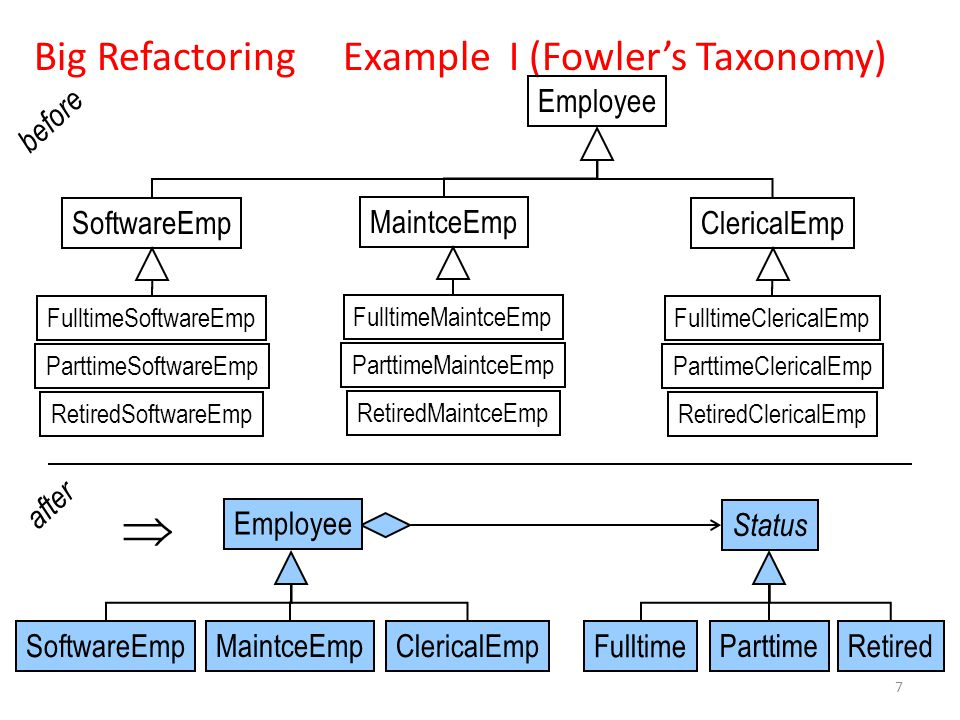 Big Refactoring Example I (Fowler's Taxonomy)  Employee SoftwareEmpClericalEmp FulltimeSoftwareEmp Employee SoftwareEmpClericalEmp Status Fulltime Retired RetiredSoftwareEmp ParttimeMaintceEmp ParttimeSoftwareEmp FulltimeMaintceEmp RetiredMaintceEmp ParttimeMaintceEmp FulltimeClericalEmp RetiredClericalEmp ParttimeClericalEmp before after 7