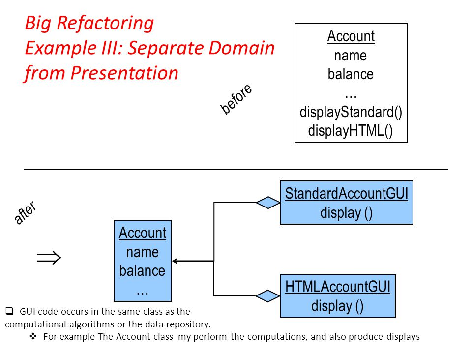 Big Refactoring Example III: Separate Domain from Presentation  Account name balance … displayStandard() displayHTML() Account name balance … StandardAccountGUI display () HTMLAccountGUI display () before after  GUI code occurs in the same class as the computational algorithms or the data repository.