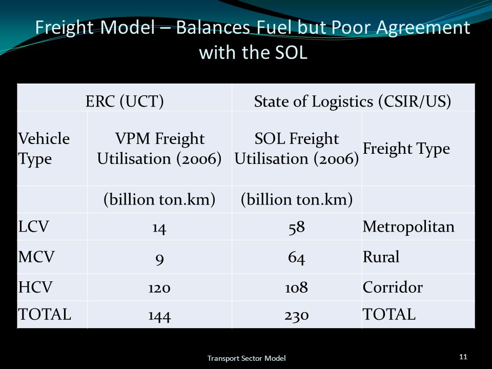 Freight Model – Balances Fuel but Poor Agreement with the SOL 11 Transport Sector Model ERC (UCT)State of Logistics (CSIR/US) Vehicle Type VPM Freight Utilisation (2006) SOL Freight Utilisation (2006) Freight Type (billion ton.km) LCV1458Metropolitan MCV964Rural HCV120108Corridor TOTAL144230TOTAL