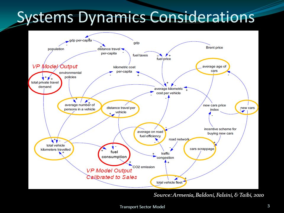 Systems Dynamics Considerations 3 Transport Sector Model Source: Armenia, Baldoni, Falsini, & Taibi, 2010