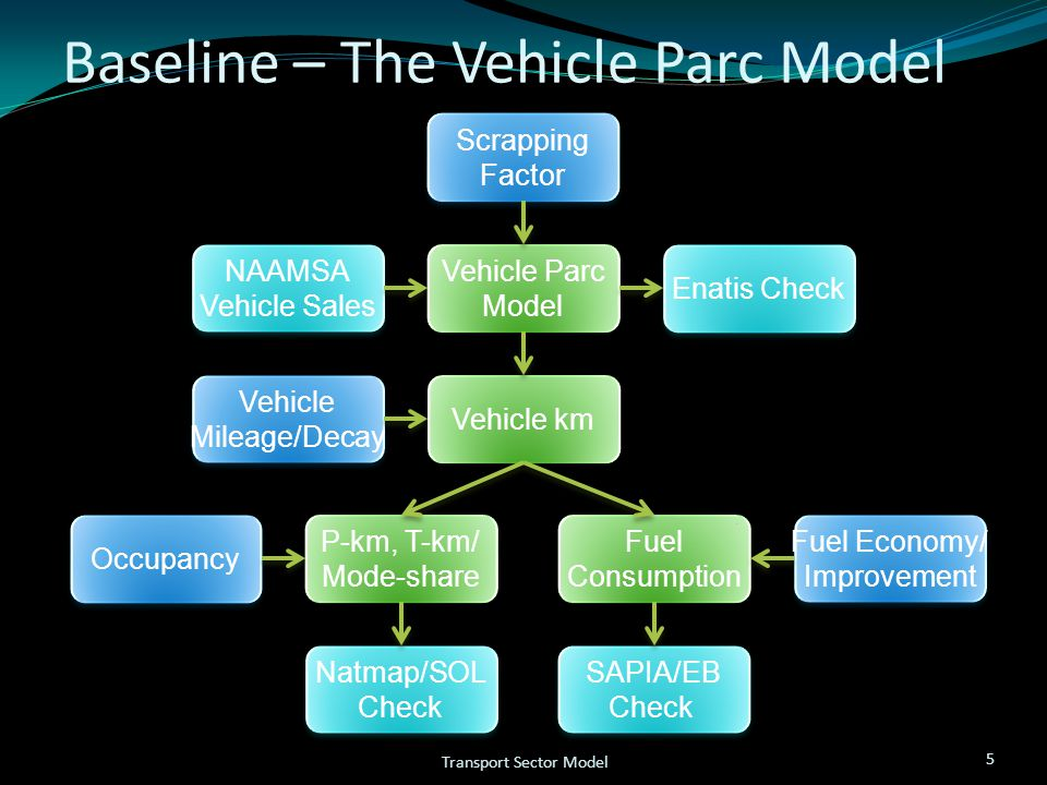 Baseline – The Vehicle Parc Model 5 Transport Sector Model Vehicle Parc Model Vehicle Parc Model Vehicle km Fuel Consumption Fuel Consumption P-km, T-km/ Mode-share P-km, T-km/ Mode-share Scrapping Factor Scrapping Factor Vehicle Mileage/Decay Vehicle Mileage/Decay Fuel Economy/ Improvement Fuel Economy/ Improvement Occupancy NAAMSA Vehicle Sales NAAMSA Vehicle Sales Enatis Check SAPIA/EB Check SAPIA/EB Check Natmap/SOL Check Natmap/SOL Check