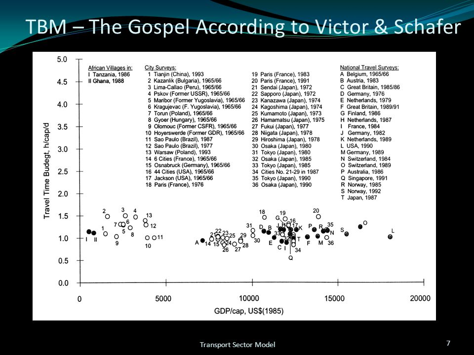 TBM – The Gospel According to Victor & Schafer 7 Transport Sector Model