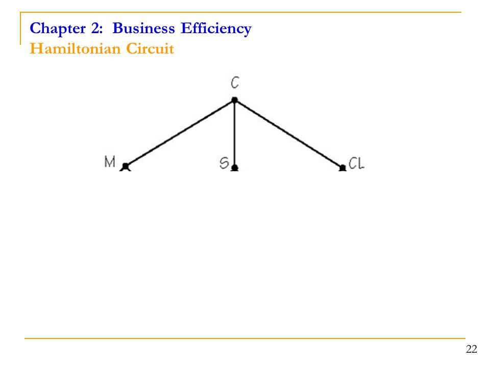 Chapter 2: Business Efficiency Hamiltonian Circuit 22