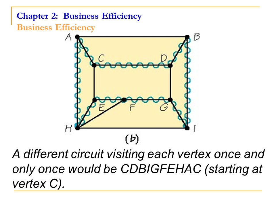 Chapter 2: Business Efficiency Hamiltonian Circuits The three Hamiltonian circuits' sums of the tours The optimal tour is Chicago, Minneapolis, St.