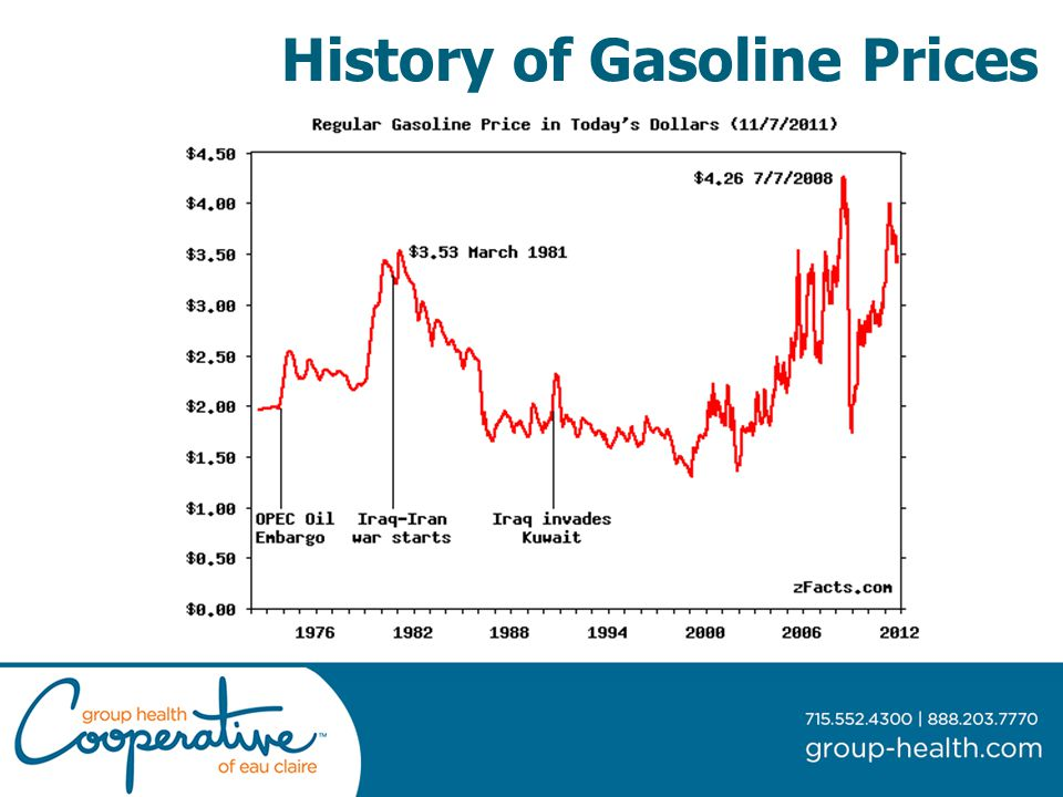 History of Gasoline Prices
